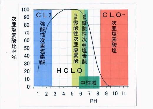 次 亜鉛 酸 ナトリウム と 次 亜 塩素 酸 の 違い